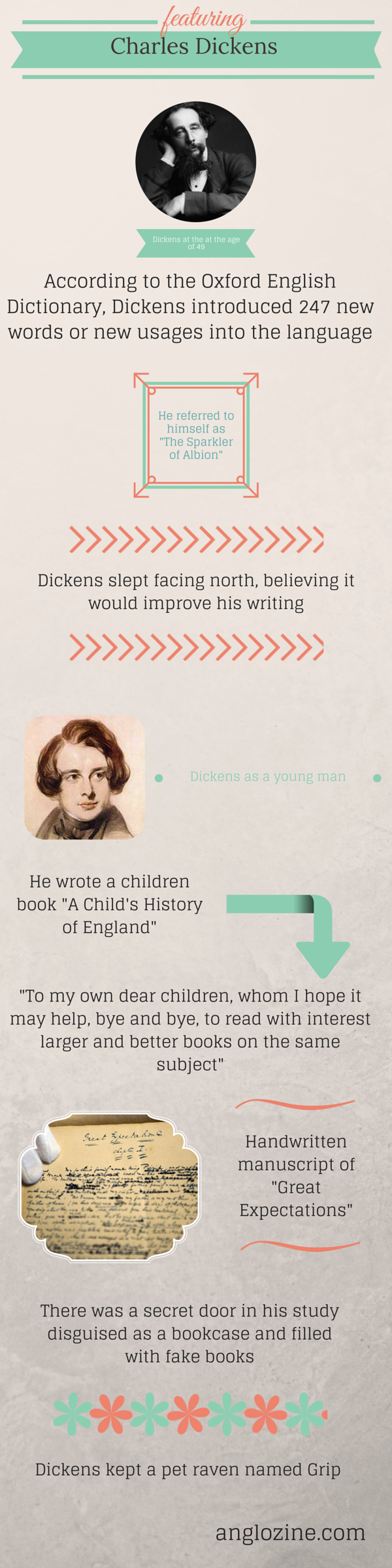 5 Facts about Charles Dickens